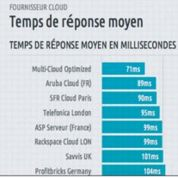 Le Cloud Computing, nouvel atout pour les PME