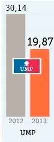 Baisse des subventions à l'UMP, en millions d'euros.