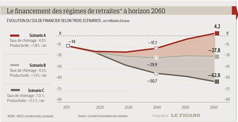 Réforme des retraites : le gouvernement a un mois pour trancher dans Economie PHOcf1383ce-f9ab-11e2-8f86-44bee9770812-805x414