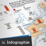 Croissance : la zone euro coupée en deux