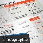 Immobilier : un an pour profiter des baisses d'impôts