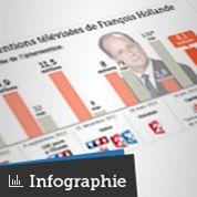 TF1 : Hollande ne suscite pas l'intérêt