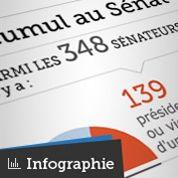 Cumul : 3 sénateurs sur 4 sont concernés