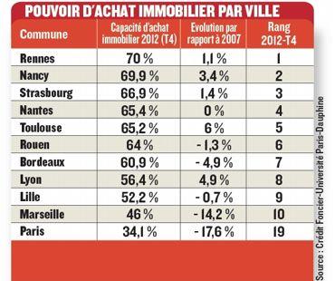 70% des Rennais peuvent acheter un logement qui correspond à leurs besoins contre 34% des Parisiens.