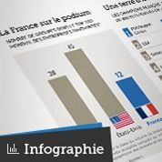 La France championne de l'innovation ?