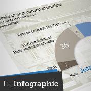 Marseille: où vont se jouer les municipales?