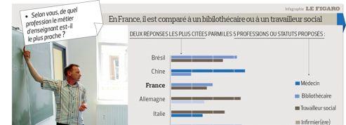 Les enseignants français particulièrement mal considérés