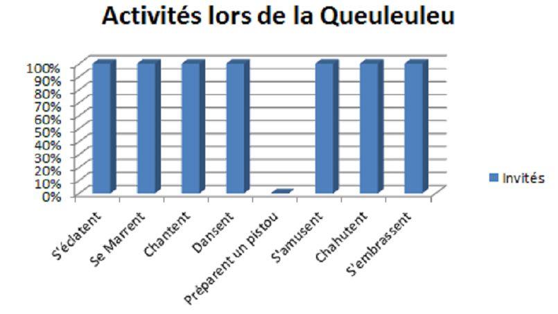 Les statistiques sur la Queuleuleu sont indiscutables: tout le monde s'éclate.