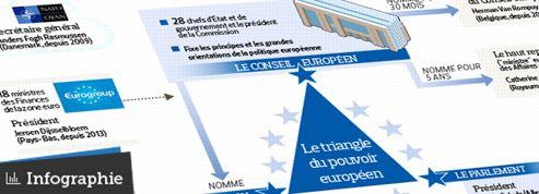 Qui gouvernera l'Europe au printemps prochain?