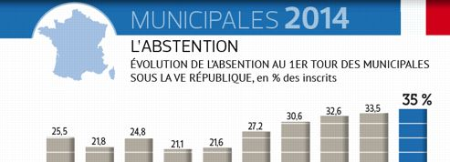 Municipales 2014 : un record d'abstention