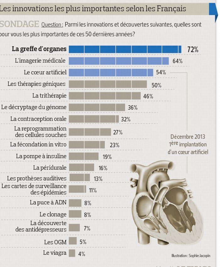 Santé : les 18 découvertes qui ont marqué les Français | Actualité