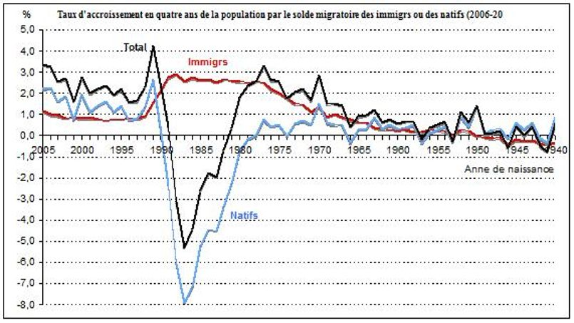 Taux d'accroissement en quatre ans de la population par le solde migratoire des immigrés ou des natifs (2006-2010)
