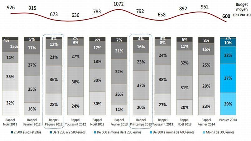 Evolution du budget moyen des Français consacré aux vacances depuis Noël 2011. Source: Douzième édition du baromètre «Les Français et les vacances», réalisé par l'Ifop à l'initiative de Mondial Assistance