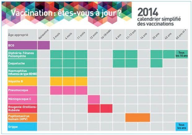 Êtes-vous à jour dans vos vaccins?   Actualité