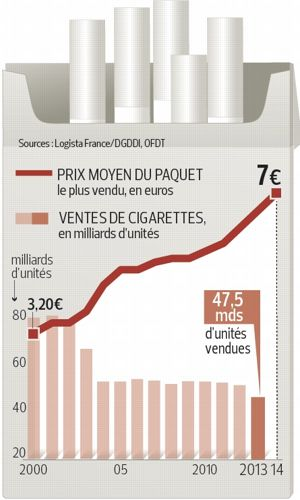 Finland cigarettes Vogue brands price