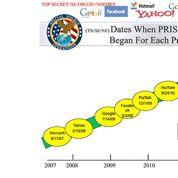Prism : le numéro d'équilibriste de la high-tech américaine