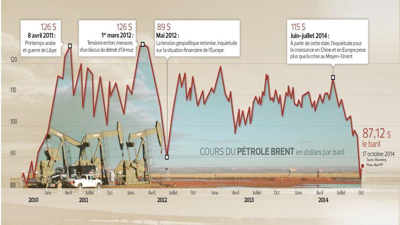 Le prix du pétrole a baissé de près de 30% depuis l'été
