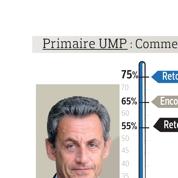 Présidence de l'UMP : quel score pour Nicolas Sarkozy ?