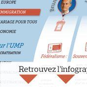 Le Maire, Mariton, Sarkozy: demandez le programme!