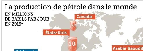 Le monde du pétrole expliqué en trois graphiques