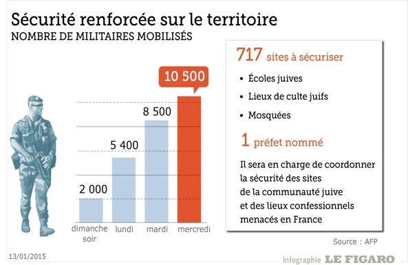 Alerte Paris 07/01/15 - Vigipirate Max - Page 3 INF60412532-9b08-11e4-84d5-ccdc31124705-593.06x385.89