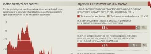 Les cadres ont de nouveau confiance en l'avenir de la France