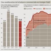 Le déficit commercial baisse grâce au pétrole