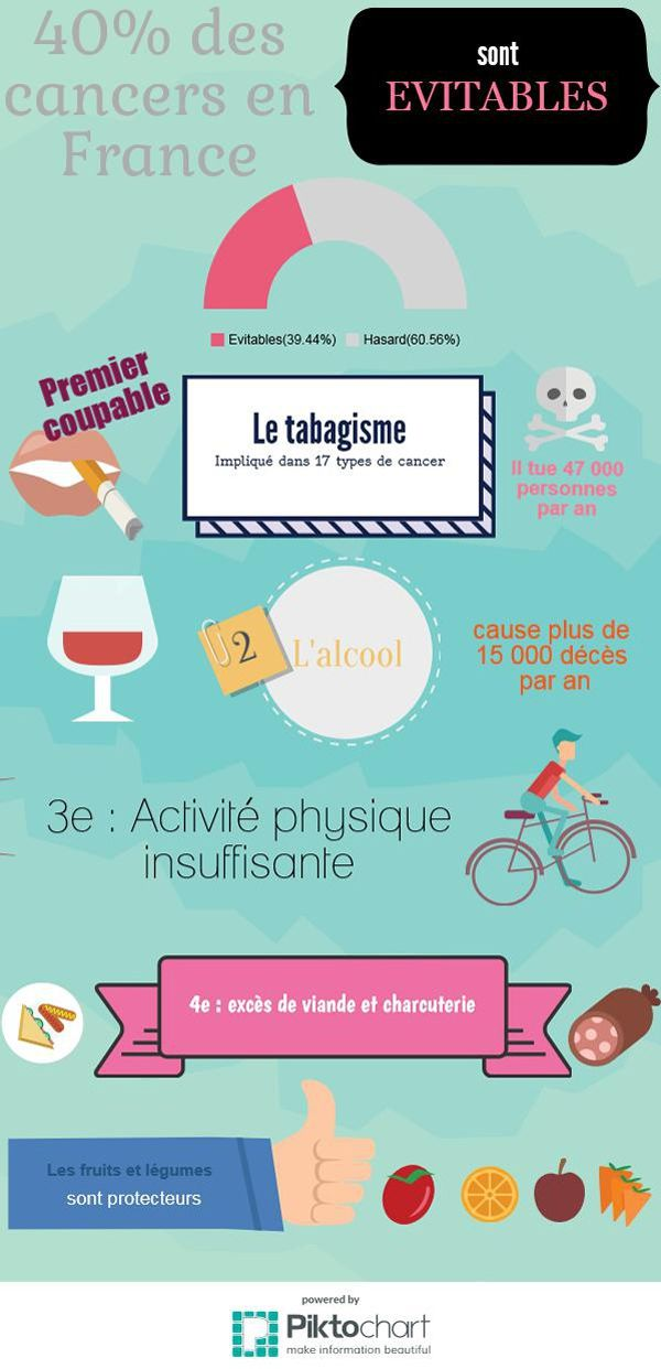Pour Le Figaro, Pauline Fréour présente la campagne nationale : Deux cancers sur cinq sont évitables dans Santé-social-logement PHO4b93c824-7e5a-11e6-a9c1-cfbca9245ec5-600x1242
