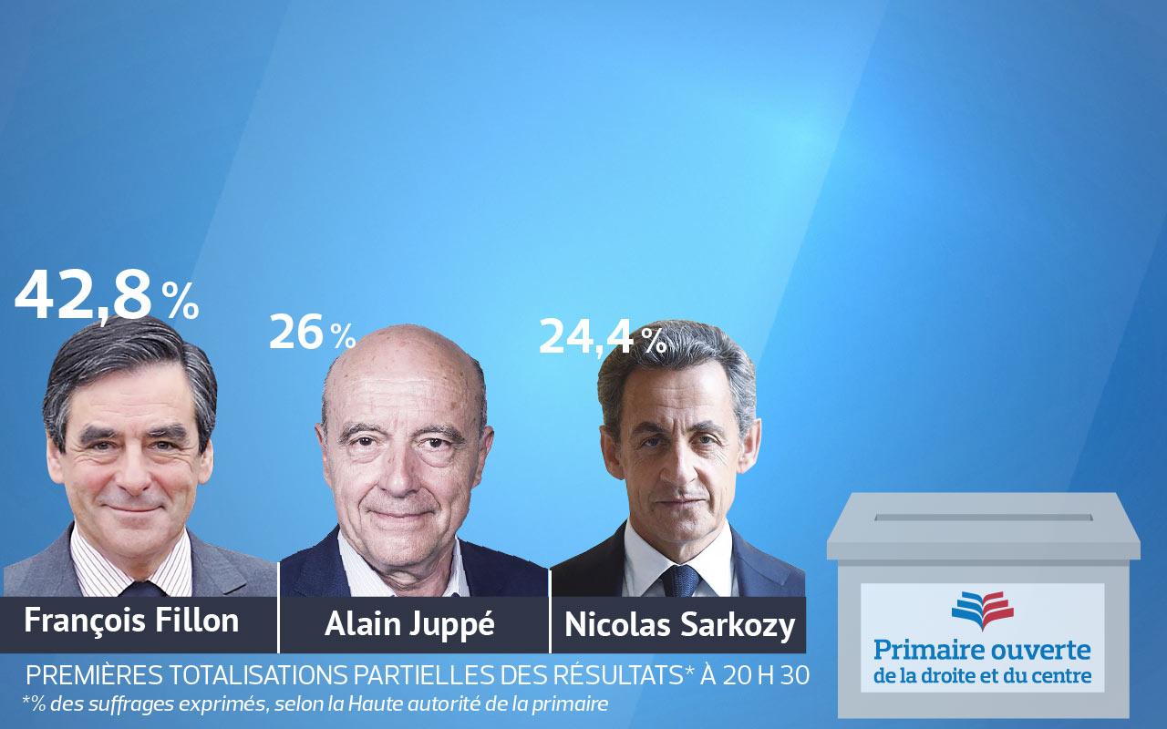 Primaire à droite : Fillon affrontera Juppé dimanche prochain