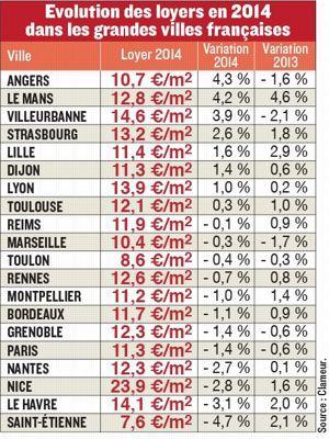 Tableaux Loyer.pdf
