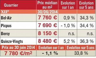 Tableaux Paris 12.pdf