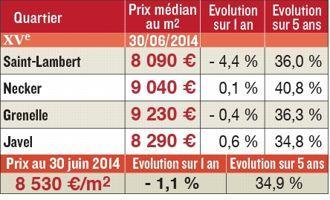 Immobilier Les Prix A Paris Arrondissement Par Arrondissement