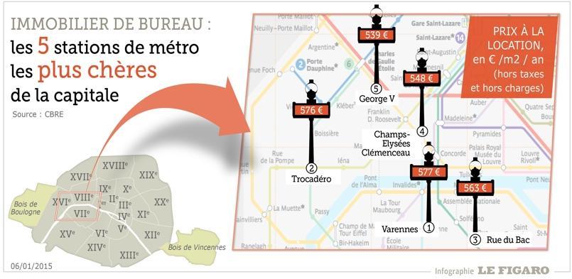 Paris Le Prix De L Immobilier De Bureau Par Station De Metro