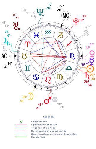 Site de Rencontre Astrologique & Thème Astral