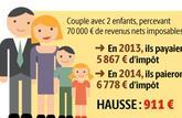 Le quotient familial plafonné à 1 500 €
