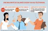 Salariés, employeurs: les atouts du télétravail