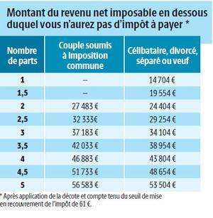 Homme celibataire paye des impots [PUNIQRANDLINE-(au-dating-names.txt) 41