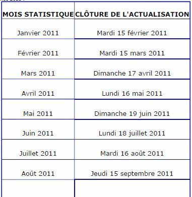 Pole Emploi Calendrier Actualisation 2021 Le calendrier 2011 du demandeur d'emploi