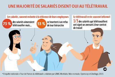 Salaries Employeurs Les Atouts Du Teletravail