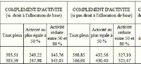Les Montants De La Paje Pour 2012