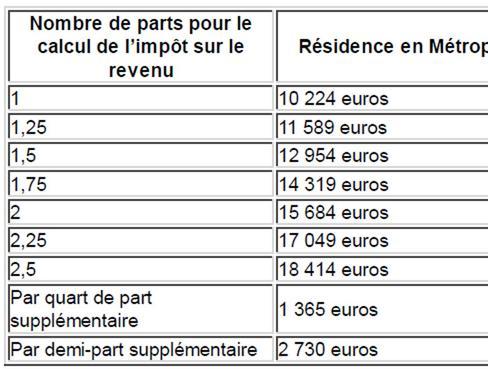Retraites Seuils D Exoneration De La Cgs Crds Pour 2014