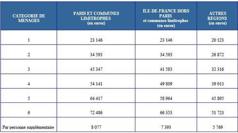 Les plafonds de ressources pour b n ficier d 39 un logement hlm en 2017 - Plafond de ressources logement social ...