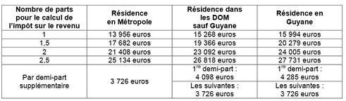Retraite Les Seuils D Exoneration De La Csg Crds Pour 2017