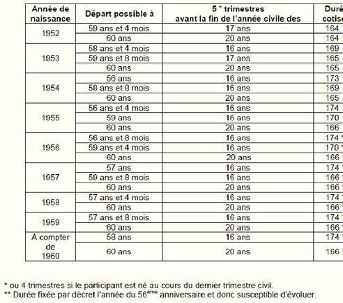 Depart En Retraite A 60 Ans L Agirc Et L Arcco S Alignent Sur Le