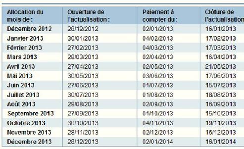 Calendrier Actualisation Pôle Emploi 2021 Le calendrier 2013 du demandeur d'emploi