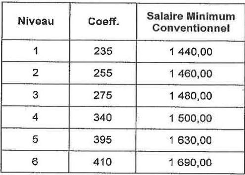 Les salaires des gardiens augmentent en juillet 2013 - Grille salaire categorie a ...