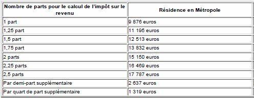 Retraites Les Conditions D Exoneration De Cgs Et De Crds Pour 2011