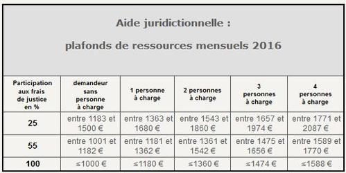 Aide Juridictionnelle 2016 Baisse De La Prise En Charge Par L Etat