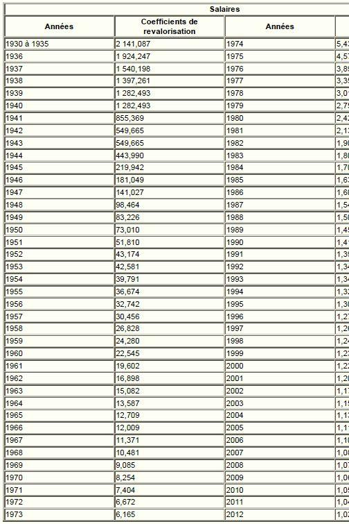 Les Coefficients De Revalorisation Des Salaires 2012 Pour