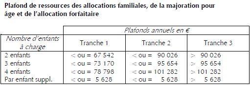Allocations Familiales Les Plafonds De Ressources Pour 2018